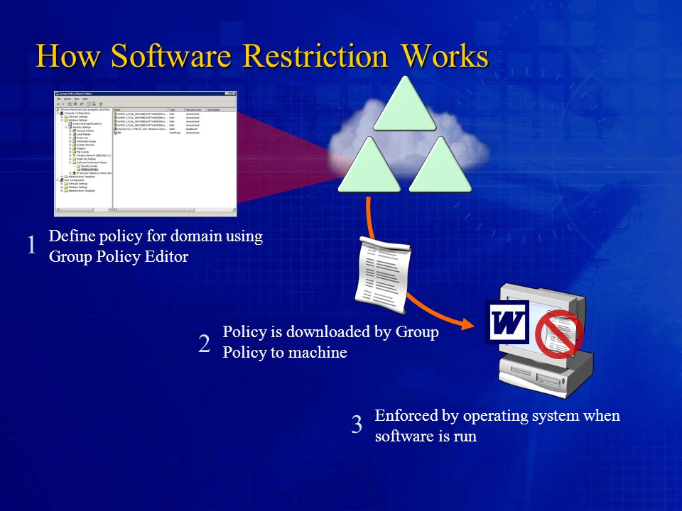 How Software Restriction Works Define policy for domain using Group Policy Editor Policy is downloaded by Group Policy to machine Enforced by operating system when software is run 1 2 3