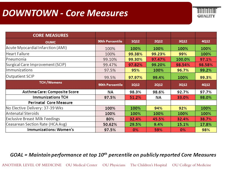 DOWNTOWN - Core Measures GOAL = Maintain performance at top 10 th percentile on publicly reported Core Measures CORE MEASURES OUMC 90th Percentile1Q122Q123Q124Q12 Acute Myocardial Infarction (AMI) 100% Heart Failure 100%99.38%99.23%99%100% Pneumonia 99.10%99.30%97.47%100.0%97.1% Surgical Care Improvement (SCIP) 99.47%97.82%99.20%98.54%98.58% Immunizations 97.5%95%100%96.7%99.2% Outpatient SCIP 99.5%97.97%99.4%100%99.3% TCH /Womens 90th Percentile1Q122Q123Q124Q12 Asthma Care: Composite Score NA98.3%98.6%92.7%97.7% Immunizations TCH 97.5%51.2%NA33.0%98.0% Perinatal Core Measure No Elective Delivery: 37-39 Wks 100% 94%92%100% Antenatal Steroids 100% Exclusive Breast Milk Feedings 80%32.4%45.5%32.4%38.7% Ceasarean Section Rate (HCA Avg) 50.62%29.5%9.4%15.1%17.8% Immunizations: Women s 97.5%0%59%0%98%