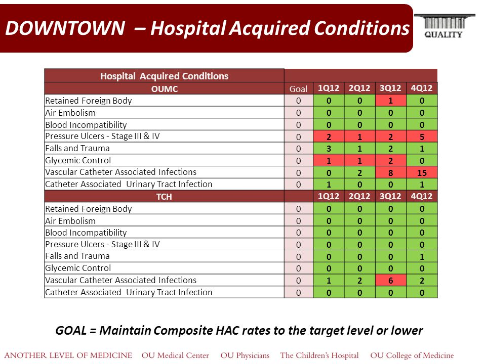DOWNTOWN – Hospital Acquired Conditions GOAL = Maintain Composite HAC rates to the target level or lower Hospital Acquired Conditions OUMCGoal 1Q122Q123Q124Q12 Retained Foreign Body00010 Air Embolism00000 Blood Incompatibility00000 Pressure Ulcers - Stage III & IV 02125 Falls and Trauma 03121 Glycemic Control 01120 Vascular Catheter Associated Infections 002815 Catheter Associated Urinary Tract Infection 01001 TCH 1Q122Q123Q124Q12 Retained Foreign Body00000 Air Embolism00000 Blood Incompatibility00000 Pressure Ulcers - Stage III & IV 00000 Falls and Trauma 00001 Glycemic Control 00000 Vascular Catheter Associated Infections 01262 Catheter Associated Urinary Tract Infection 00000