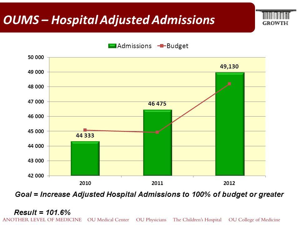 OUMS – Hospital Adjusted Admissions Goal = Increase Adjusted Hospital Admissions to 100% of budget or greater Result = 101.6%