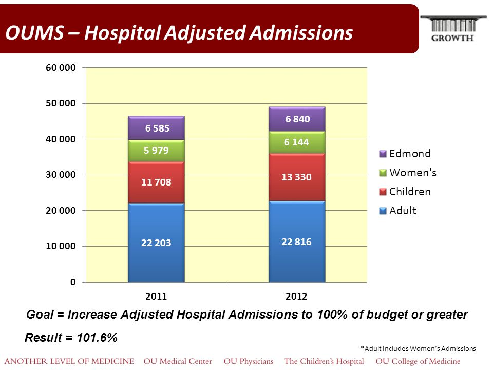 OUMS – Hospital Adjusted Admissions Goal = Increase Adjusted Hospital Admissions to 100% of budget or greater Result = 101.6% *Adult Includes Women's Admissions