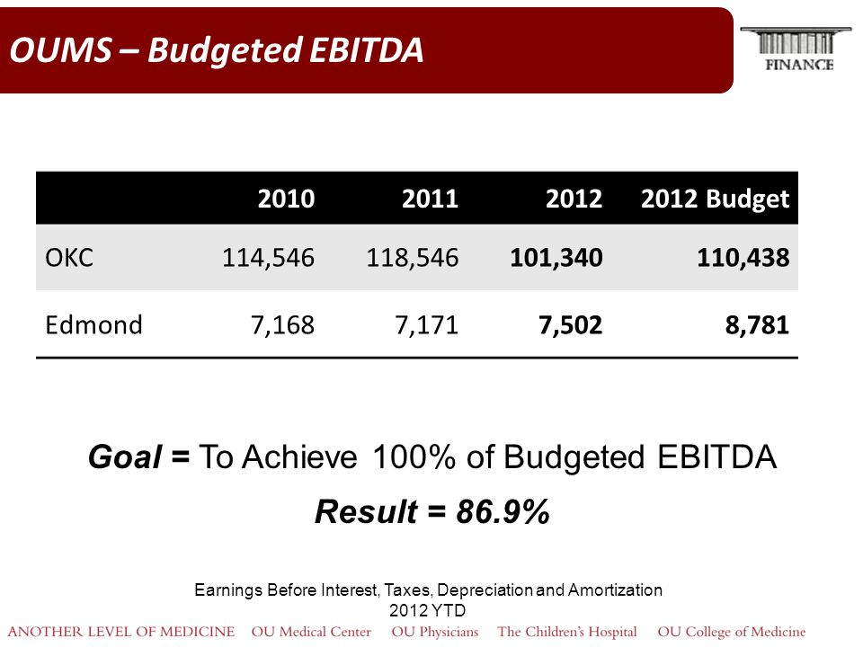 OUMS – Budgeted EBITDA Goal = To Achieve 100% of Budgeted EBITDA Result = 86.9% Earnings Before Interest, Taxes, Depreciation and Amortization 2012 YTD 2010201120122012 Budget OKC114,546118,546101,340110,438 Edmond7,1687,1717,5028,781