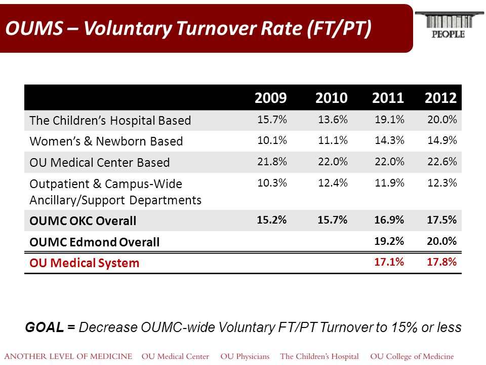 OUMS – Voluntary Turnover Rate (FT/PT) GOAL = Decrease OUMC-wide Voluntary FT/PT Turnover to 15% or less 2009201020112012 The Children's Hospital Based 15.7%13.6%19.1%20.0% Women's & Newborn Based 10.1%11.1%14.3%14.9% OU Medical Center Based 21.8%22.0% 22.6% Outpatient & Campus-Wide Ancillary/Support Departments 10.3%12.4%11.9%12.3% OUMC OKC Overall 15.2%15.7%16.9%17.5% OUMC Edmond Overall 19.2%20.0% OU Medical System 17.1%17.8%