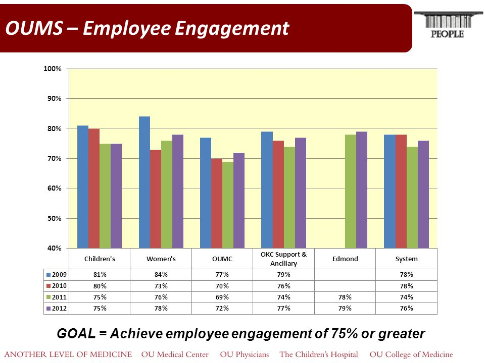 OUMS – Employee Engagement GOAL = Achieve employee engagement of 75% or greater