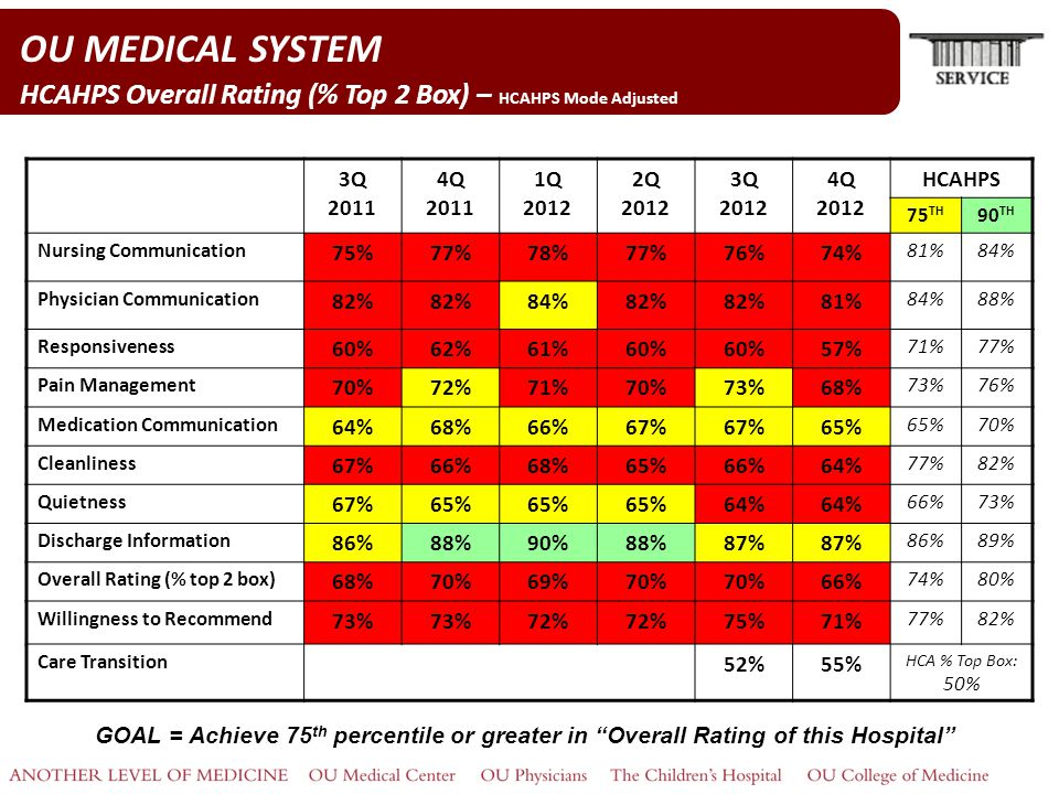 OU MEDICAL SYSTEM HCAHPS Overall Rating (% Top 2 Box) – HCAHPS Mode Adjusted 3Q 2011 4Q 2011 1Q 2012 2Q 2012 3Q 2012 4Q 2012 HCAHPS 75 TH 90 TH Nursing Communication 75%77%78%77%76%74% 81%84% Physician Communication 82% 84%82% 81% 84%88% Responsiveness 60%62%61%60% 57% 71%77% Pain Management 70%72%71%70%73%68% 73%76% Medication Communication 64%68%66%67% 65% 70% Cleanliness 67%66%68%65%66%64% 77%82% Quietness 67%65% 64% 66%73% Discharge Information 86%88%90%88%87% 86%89% Overall Rating (% top 2 box) 68%70%69%70% 66% 74%80% Willingness to Recommend 73% 72% 75%71% 77%82% Care Transition 52%55% HCA % Top Box: 50% GOAL = Achieve 75 th percentile or greater in Overall Rating of this Hospital