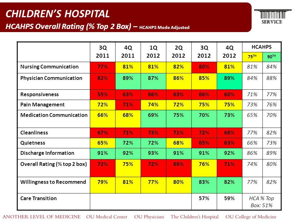 CHILDREN'S HOSPITAL HCAHPS Overall Rating (% Top 2 Box) – HCAHPS Mode Adjusted 3Q 2011 4Q 2011 1Q 2012 2Q 2012 3Q 2012 4Q 2012 HCAHPS 75 TH 90 TH Nursing Communication77%81% 82%80%81% 84% Physician Communication82%89%87%86%85%89%84%88% Responsiveness55%63%66%63%66%60%71%77% Pain Management72%71%74%72%75% 73%76% Medication Communication66%68%69%75%70%73%65%70% Cleanliness67%71%73%71%72%68%77%82% Quietness65%72% 68%65%63%66%73% Discharge Information91%92%93%91% 92%86%89% Overall Rating (% top 2 box)72%75%72%69%76%71%74%80% Willingness to Recommend79%81%77%80%83%82%77%82% Care Transition57%59%HCA % Top Box: 51%
