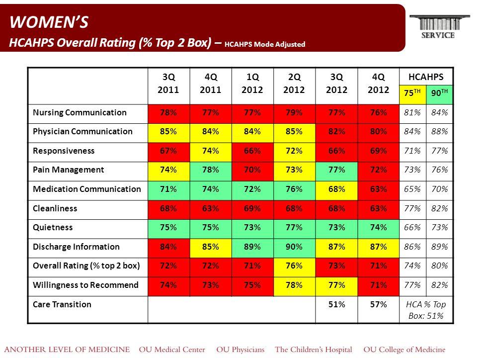 WOMEN'S HCAHPS Overall Rating (% Top 2 Box) – HCAHPS Mode Adjusted 3Q 2011 4Q 2011 1Q 2012 2Q 2012 3Q 2012 4Q 2012 HCAHPS 75 TH 90 TH Nursing Communic