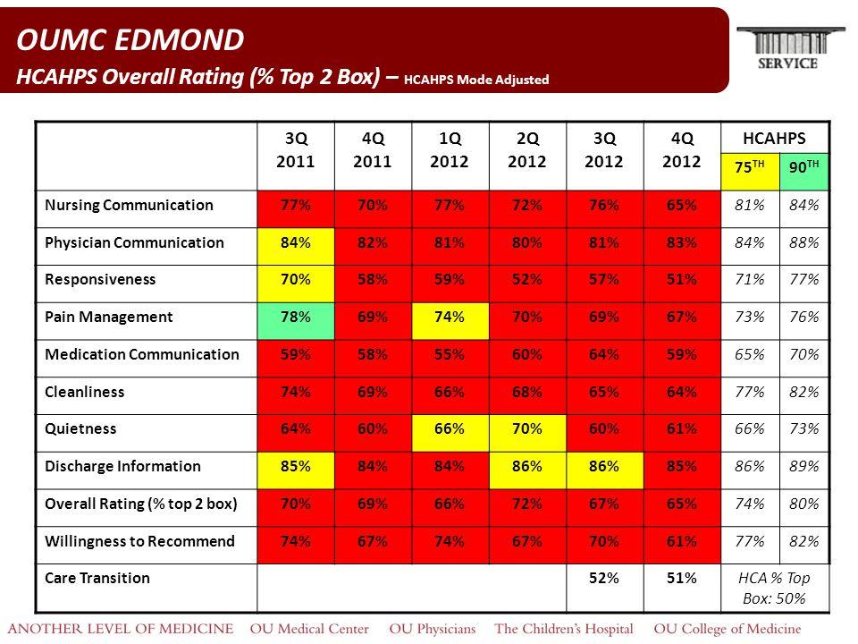 OUMC EDMOND HCAHPS Overall Rating (% Top 2 Box) – HCAHPS Mode Adjusted 3Q 2011 4Q 2011 1Q 2012 2Q 2012 3Q 2012 4Q 2012 HCAHPS 75 TH 90 TH Nursing Communication77%70%77%72%76%65%81%84% Physician Communication84%82%81%80%81%83%84%88% Responsiveness70%58%59%52%57%51%71%77% Pain Management78%69%74%70%69%67%73%76% Medication Communication59%58%55%60%64%59%65%70% Cleanliness74%69%66%68%65%64%77%82% Quietness64%60%66%70%60%61%66%73% Discharge Information85%84% 86% 85%86%89% Overall Rating (% top 2 box)70%69%66%72%67%65%74%80% Willingness to Recommend74%67%74%67%70%61%77%82% Care Transition52%51%HCA % Top Box: 50%