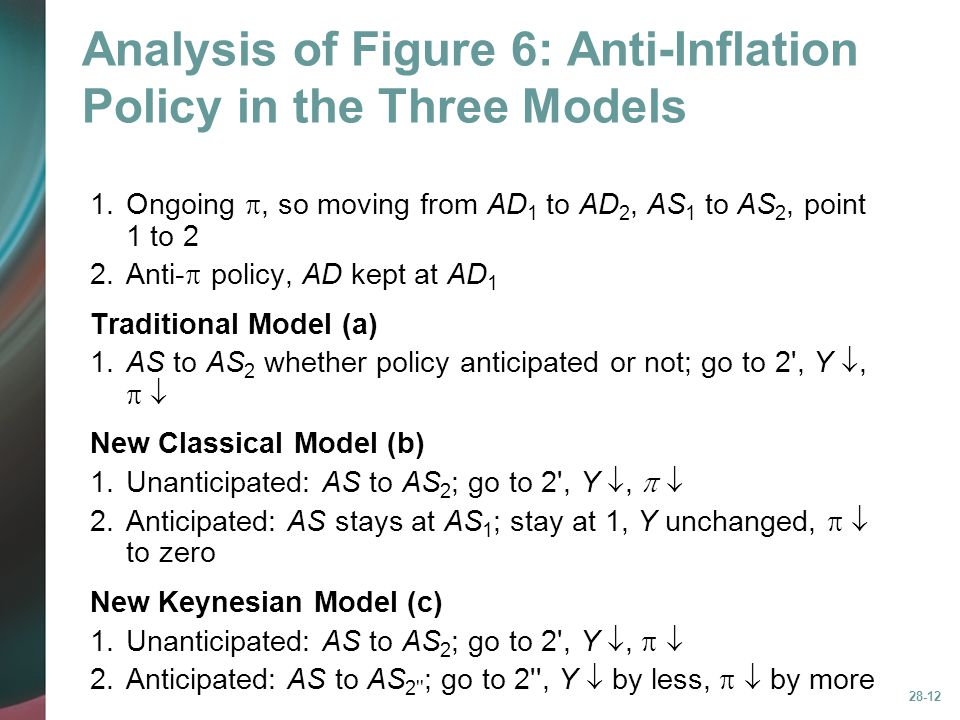 28-12 Analysis of Figure 6: Anti-Inflation Policy in the Three Models 1.Ongoing , so moving from AD 1 to AD 2, AS 1 to AS 2, point 1 to 2 2.Anti-  p