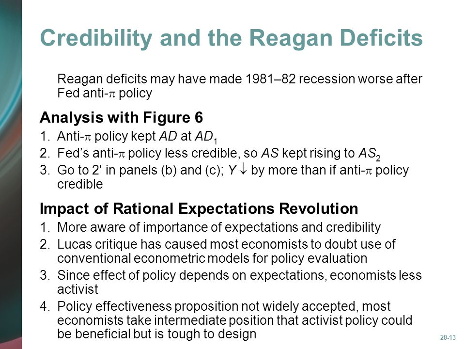 28-13 Credibility and the Reagan Deficits Reagan deficits may have made 1981–82 recession worse after Fed anti-  policy Analysis with Figure 6 1.Anti-  policy kept AD at AD 1 2.Fed's anti-  policy less credible, so AS kept rising to AS 2 3.Go to 2 in panels (b) and (c); Y  by more than if anti-  policy credible Impact of Rational Expectations Revolution 1.More aware of importance of expectations and credibility 2.Lucas critique has caused most economists to doubt use of conventional econometric models for policy evaluation 3.Since effect of policy depends on expectations, economists less activist 4.Policy effectiveness proposition not widely accepted, most economists take intermediate position that activist policy could be beneficial but is tough to design