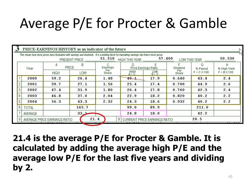 Average P/E for Procter & Gamble 40 21.4 is the average P/E for Procter & Gamble. It is calculated by adding the average high P/E and the average low