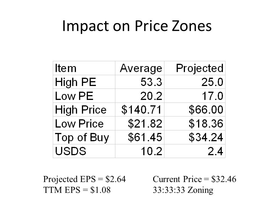 Impact on Price Zones Projected EPS = $2.64Current Price = $32.46 TTM EPS = $1.08 33:33:33 Zoning