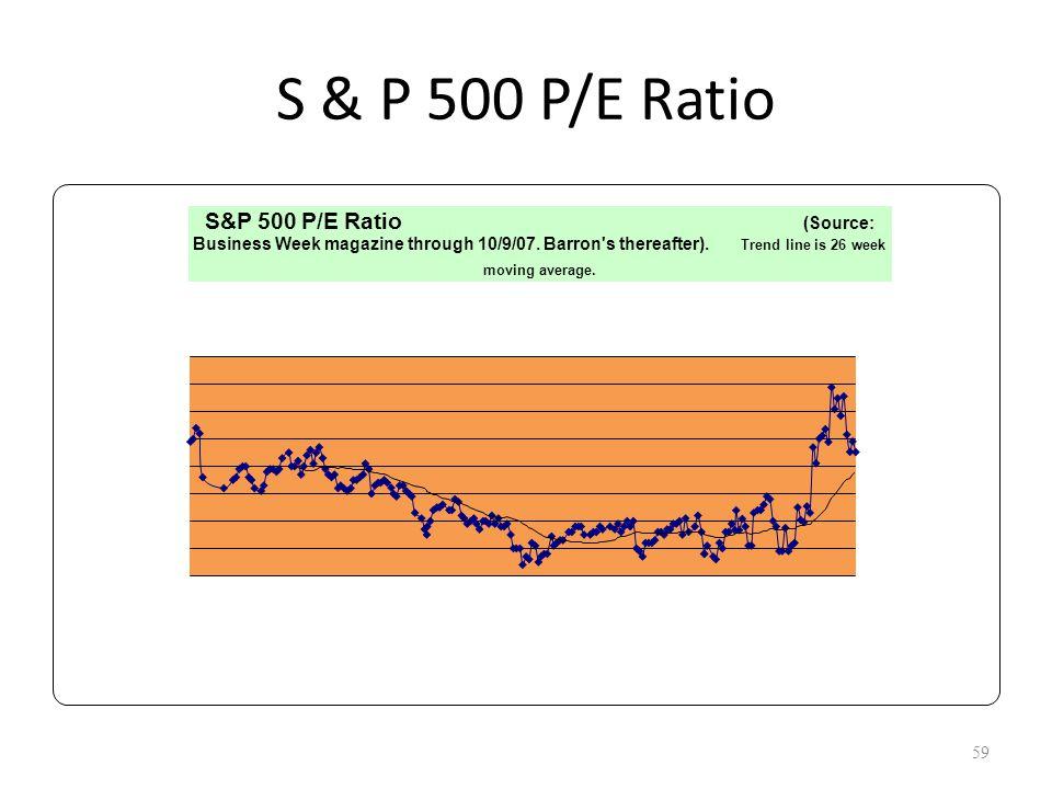 S & P 500 P/E Ratio 59