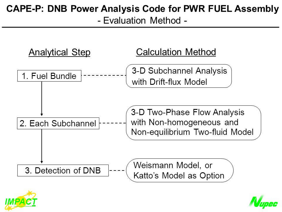 IMPACT CAPE-P: DNB Power Analysis Code for PWR FUEL Assembly - Evaluation Method - Analytical Step Calculation Method 3.