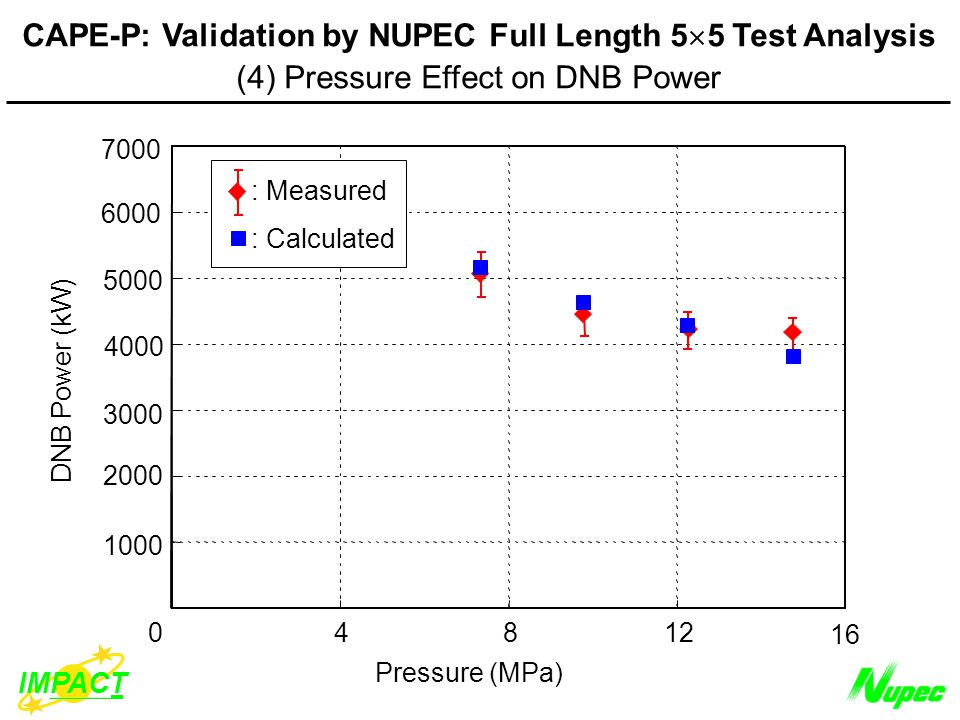 Pressure (MPa) DNB Power (kW) IMPACT CAPE-P: Validation by NUPEC Full Length 5  5 Test Analysis (4) Pressure Effect on DNB Power : Measured : Calculated