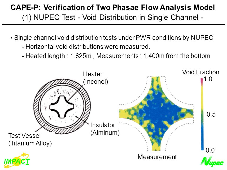 IMPACT CAPE-P: Verification of Two Phasae Flow Analysis Model (1) NUPEC Test - Void Distribution in Single Channel - Single channel void distribution tests under PWR conditions by NUPEC - Horizontal void distributions were measured.