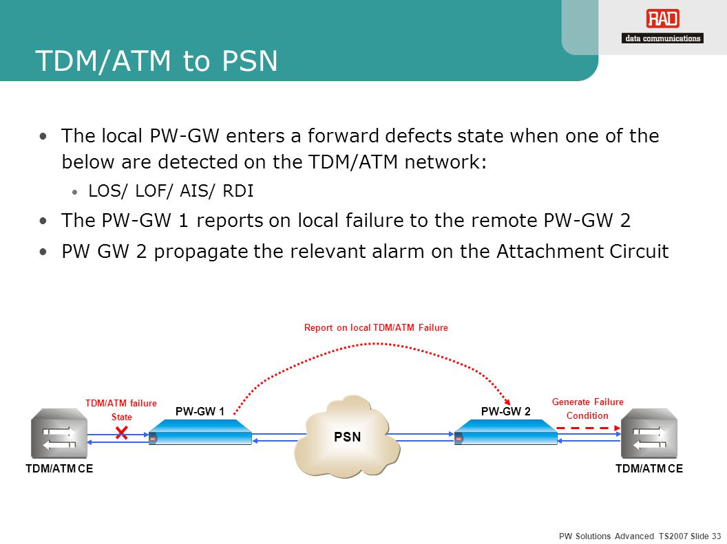PW Solutions Advanced TS2007 Slide 33 TDM/ATM failure State Generate Failure Condition Report on local TDM/ATM Failure TDM/ATM to PSN The local PW-GW