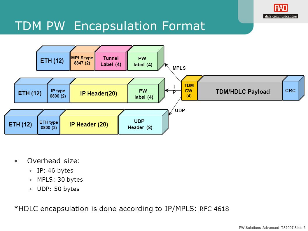 PW Solutions Advanced TS2007 Slide 7 TDMoIP Payload Size TDMoIP Unframed/Framed payload size: is between 48-1440 bytes nx48 bytes (where n=1,2,3,……,30) CESoPSN & SAToP payload size: is between 32-512 bytes according to the number of TS in a bundle(configurable) Payload configuration: N – Number of Time Slots in a bundle L – Packet payload size in bytes L should be multiple integer (m) of number of Time Slots in the bundle (N) L = m x N HDLCoIP mechanism monitors the data stream until a frame (data) is detected (flag) ETH IP UDP CW TDM/HDLC Payload CRC
