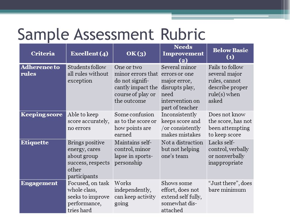 Sample Assessment Rubric CriteriaExcellent (4)OK (3) Needs Improvement (2) Below Basic (1) Adherence to rules Students follow all rules without exception One or two minor errors that do not signifi- cantly impact the course of play or the outcome Several minor errors or one major error, disrupts play, need intervention on part of teacher Fails to follow several major rules, cannot describe proper rule(s) when asked Keeping scoreAble to keep score accurately, no errors Some confusion as to the score or how points are earned Inconsistently keeps score and /or consistently makes mistakes Does not know the score, has not been attempting to keep score EtiquetteBrings positive energy, cares about group success, respects other participants Maintains self- control, minor lapse in sports- personship Not a distraction but not helping one's team Lacks self- control, verbally or nonverbally inappropriate EngagementFocused, on task whole class, seeks to improve performance, tries hard Works independently, can keep activity going Shows some effort, does not extend self fully, somewhat dis- attached Just there , does bare minimum