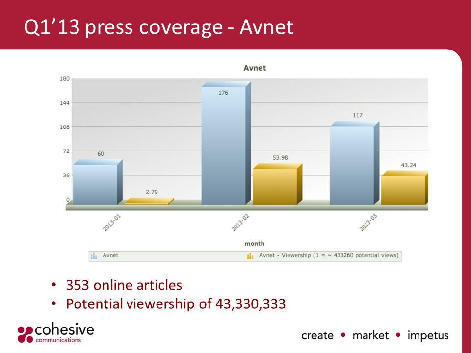 Q1'13 press coverage - Avnet 353 online articles Potential viewership of 43,330,333