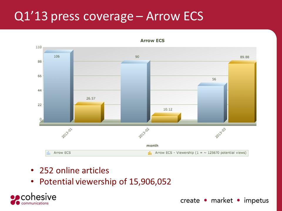 Q1'13 press coverage – Arrow ECS 252 online articles Potential viewership of 15,906,052