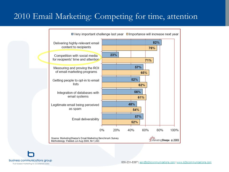 530-231-5397 | ask@b2bcommunications.com | www.b2bcommunications.comask@b2bcommunications.comwww.b2bcommunications.com 2010 Email Marketing: Competing for time, attention