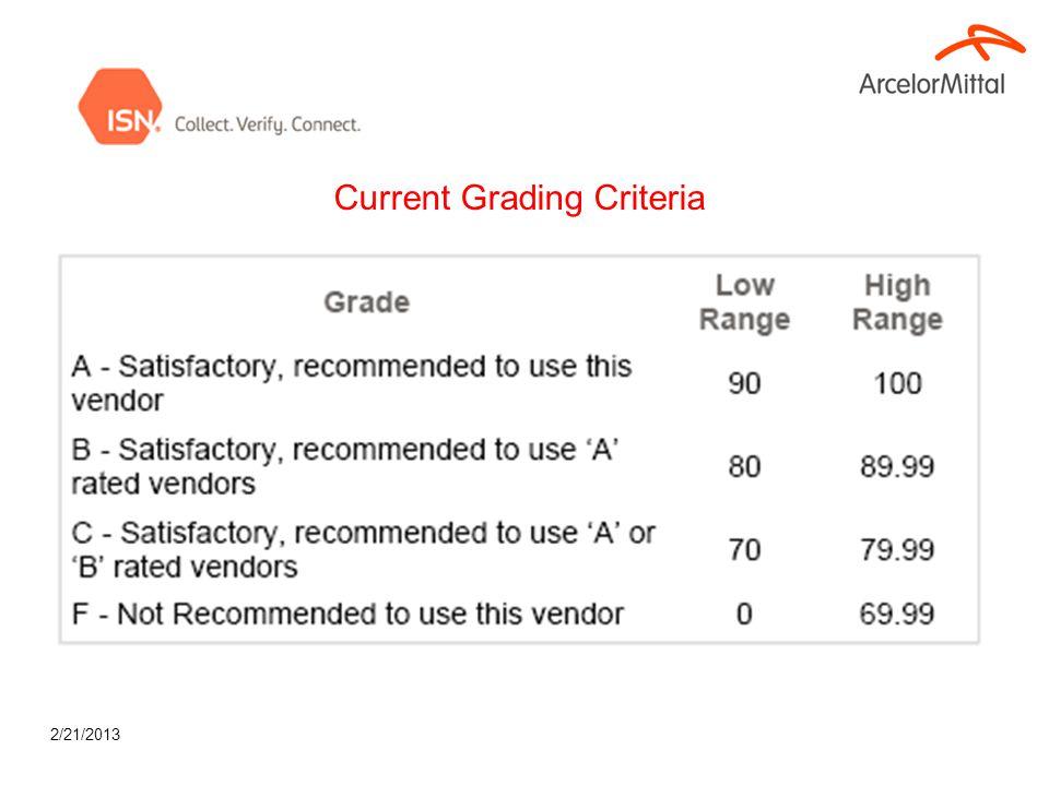 2/21/2013 Current Grading Criteria