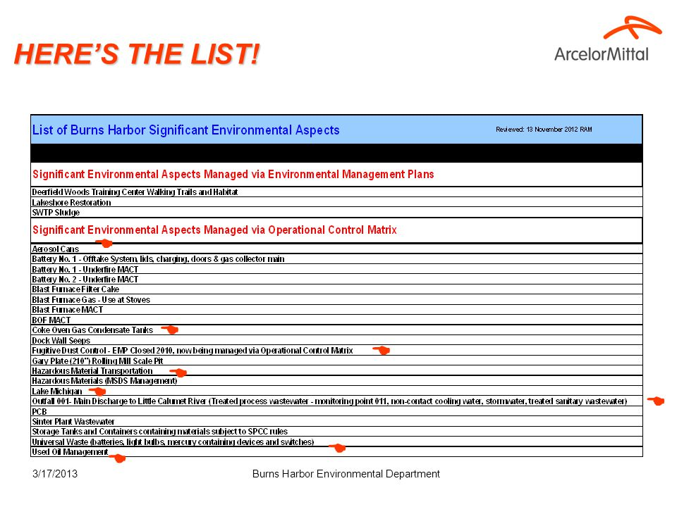 3/17/2013 HERE'S THE LIST! Burns Harbor Environmental Department        