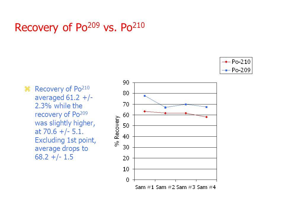 Recovery of Po 209 vs.