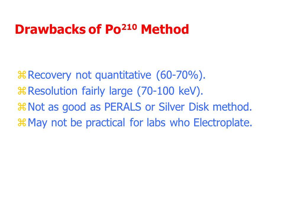 Drawbacks of Po 210 Method zRecovery not quantitative (60-70%).