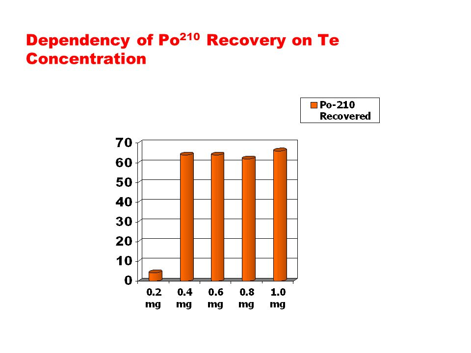 Dependency of Po 210 Recovery on Te Concentration