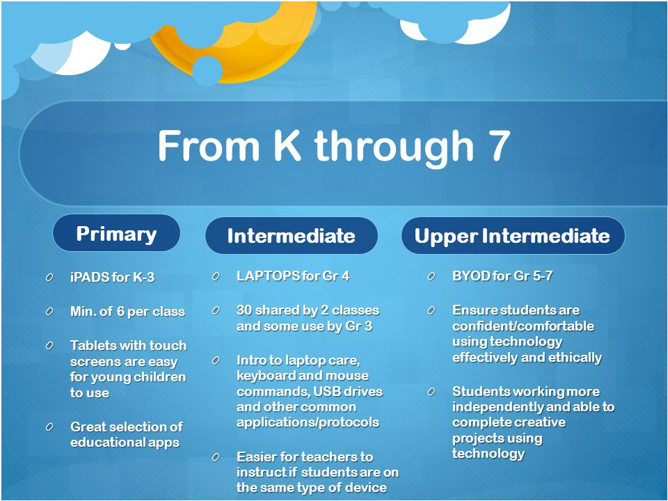 From K through 7 Primary iPADS for K-3 Min. of 6 per class Tablets with touch screens are easy for young children to use Great selection of educationa