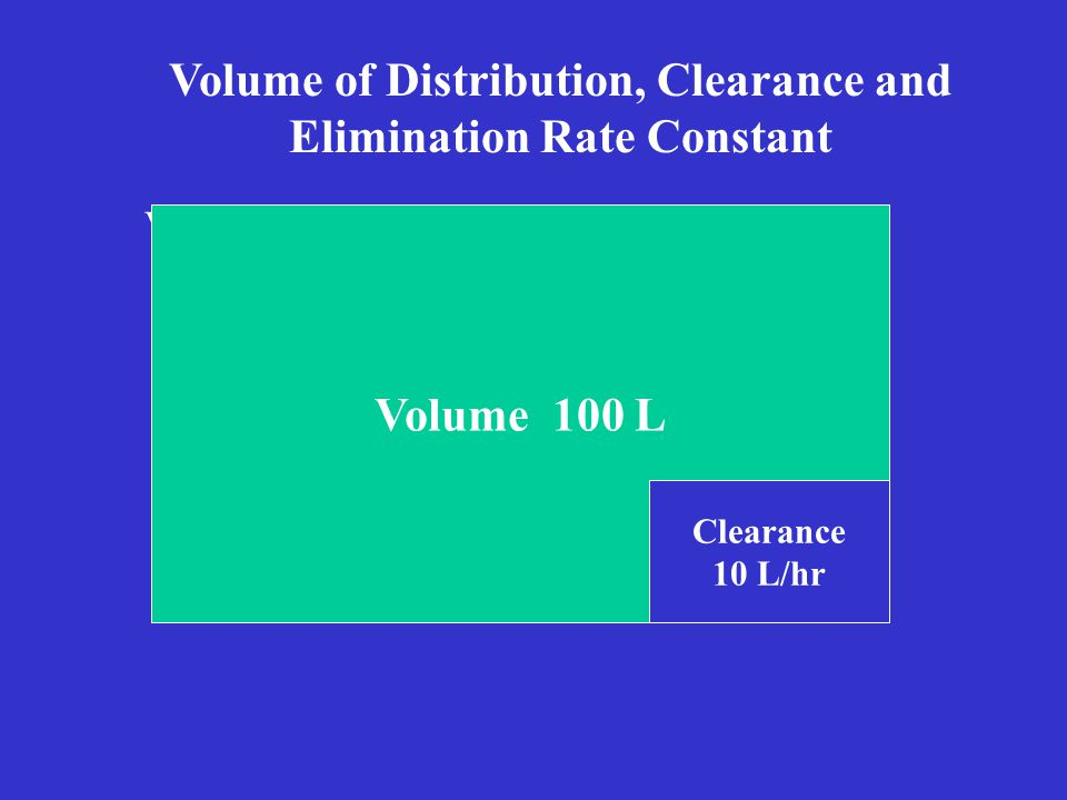 V Volume 100 L Clearance 10 L/hr Volume of Distribution, Clearance and Elimination Rate Constant