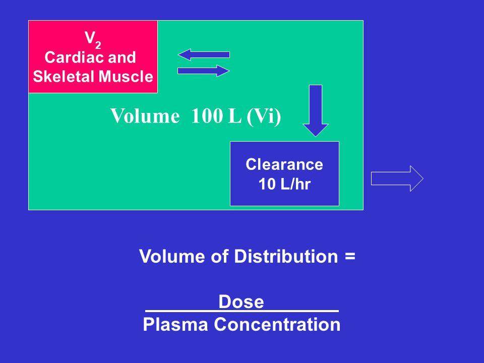 V Volume 100 L (Vi) Clearance 10 L/hr V 2 Cardiac and Skeletal Muscle Volume of Distribution = Dose_______ Plasma Concentration