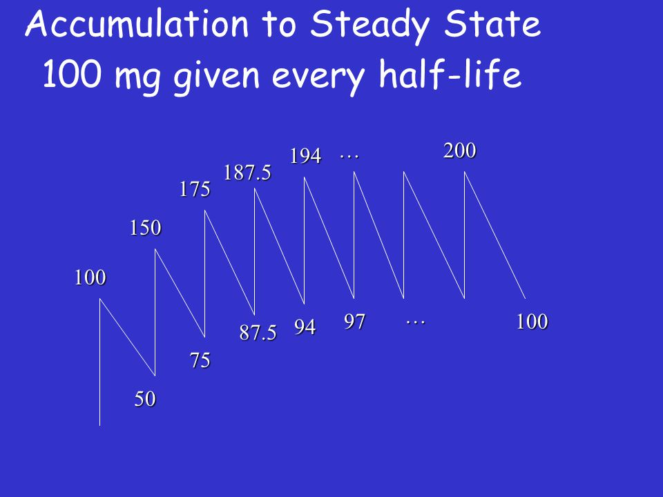 100 187.5 194 175 150 75 87.5 94 97 50 200 100 … … Accumulation to Steady State 100 mg given every half-life