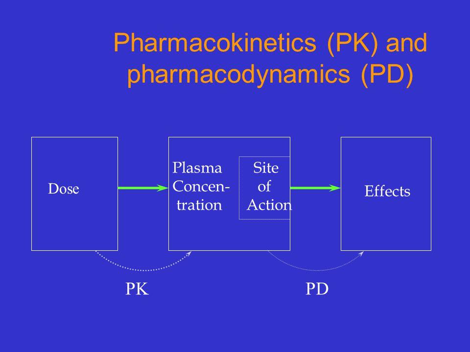 Pharmacokinetics vs Pharmacodynamics…concept Fluoxetine increases plasma concentrations of amitriptyline.