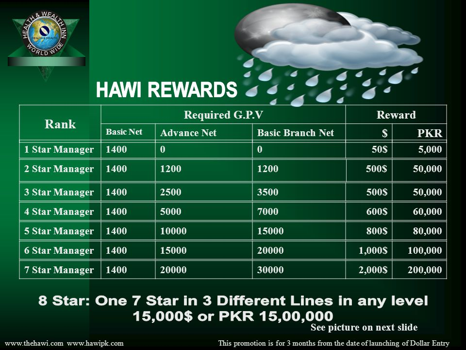 www.thehawi.com www.hawipk.com To get 1 Star Manager Reward & onwards need to open 2 Direct Down Lines, there Should be 1 Advanced Distributor in each line in any level and total points in any shape 1400 GPV B.B.N B.N A.N
