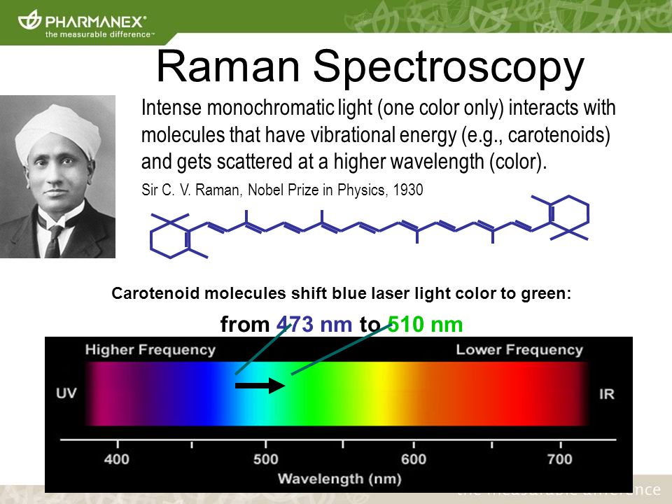 Raman Spectroscopy Intense monochromatic light (one color only) interacts with molecules that have vibrational energy (e.g., carotenoids) and gets scattered at a higher wavelength (color).