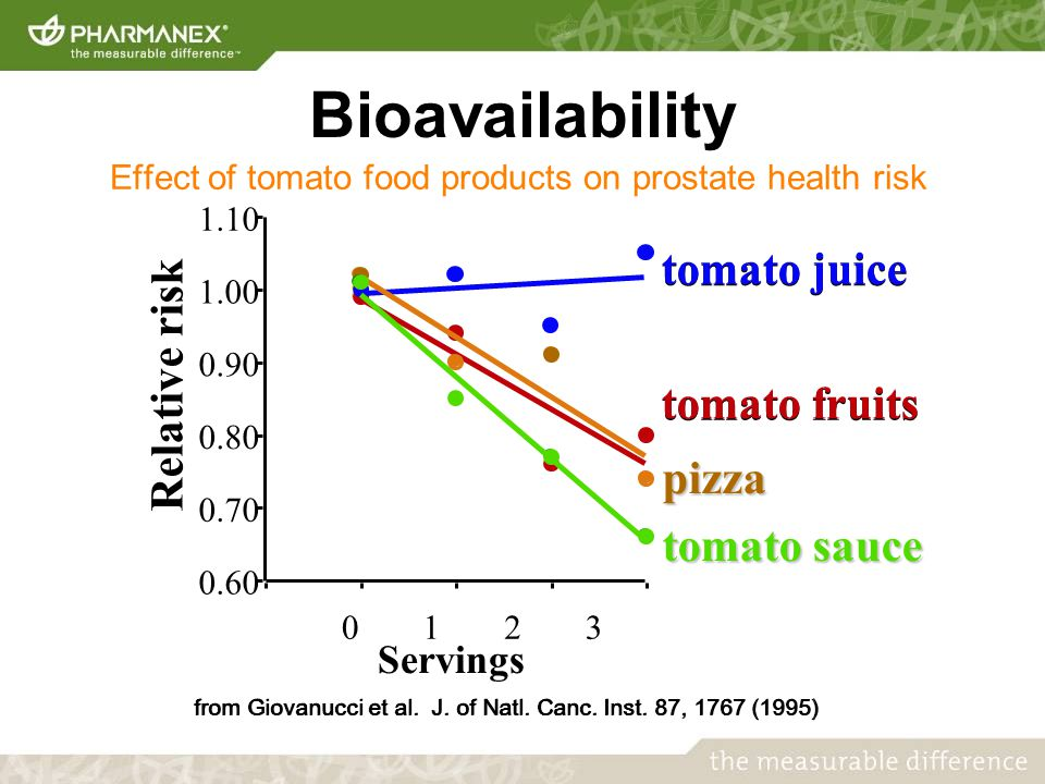 Relative risk Servings 0.60 0.70 0.80 0.90 1.00 1.10 0123 tomato juice tomato fruits pizza tomato sauce from Giovanucci et al.