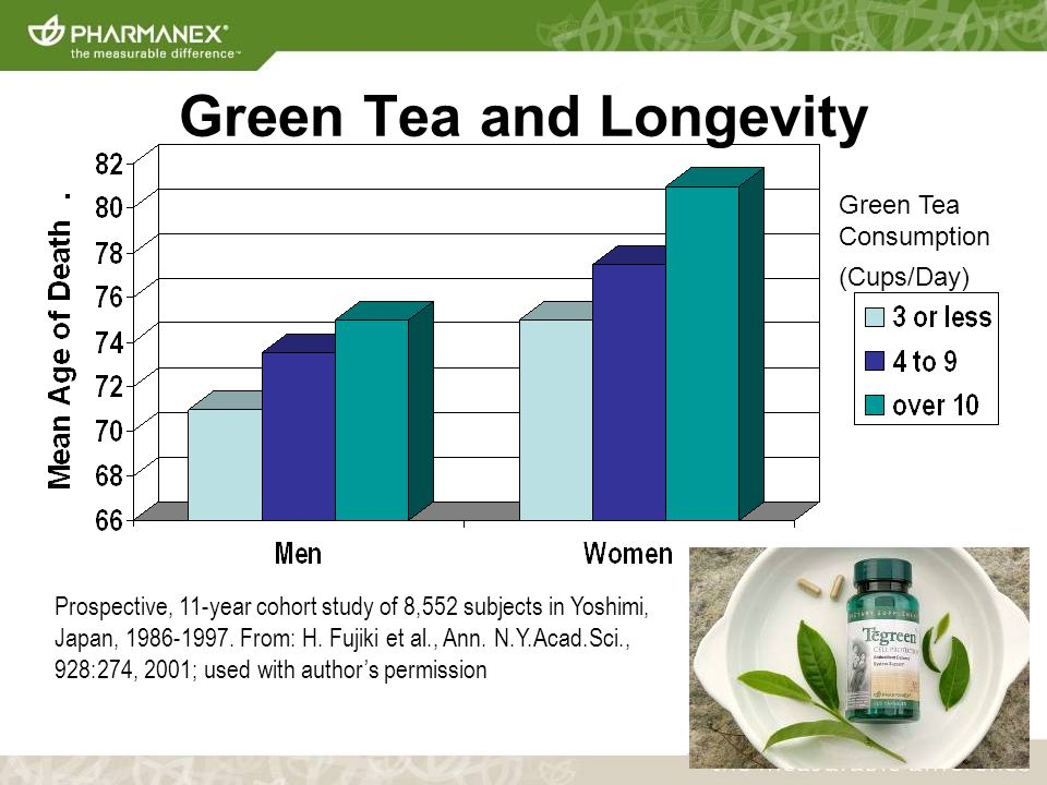 Green Tea and Longevity Green Tea Consumption (Cups/Day) Prospective, 11-year cohort study of 8,552 subjects in Yoshimi, Japan,