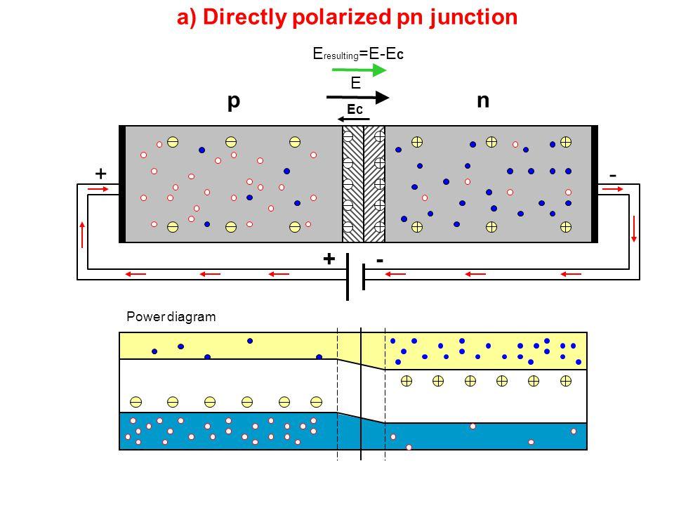 a) Directly polarized pn junction pn Power diagram -+ -+ Ec E E resulting =E-E c