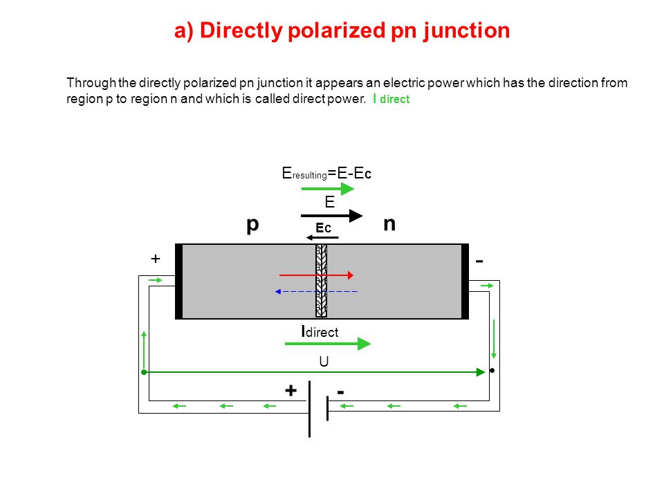 a) Directly polarized pn junction pn +- + - U I direct Through the directly polarized pn junction it appears an electric power which has the direction