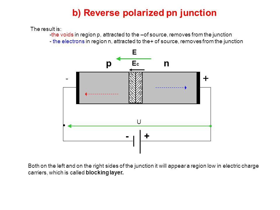 pn -+ - + U b) Reverse polarized pn junction EcEc E The result is: -the voids in region p, attracted to the –of source, removes from the junction - th
