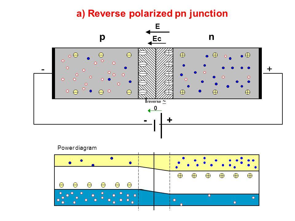 a) Reverse polarized pn junction pn Power diagram Ec +- +- E I reverse ~ 0