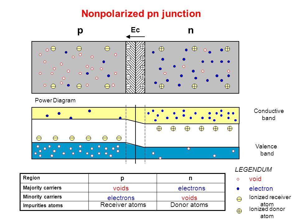 Nonpolarized pn junction pn Impurities atoms Minority carriers Majority carriers np Region voidselectrons voids Receiver atomsDonor atoms LEGENDUM voi
