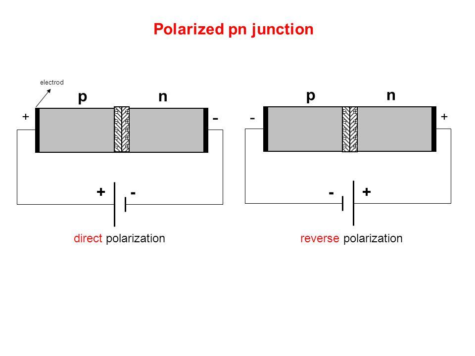 Polarized pn junction pn electrod pn +-+- - ++ - direct polarizationreverse polarization