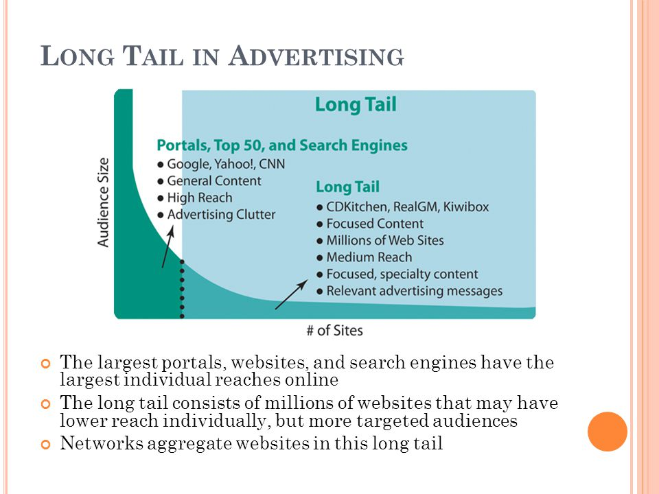 L ONG T AIL IN A DVERTISING The largest portals, websites, and search engines have the largest individual reaches online The long tail consists of millions of websites that may have lower reach individually, but more targeted audiences Networks aggregate websites in this long tail