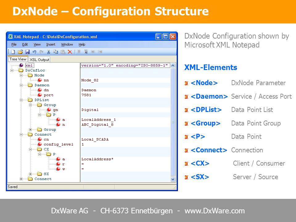 DxWare AG - CH-6373 Ennetbürgen - www.DxWare.com DxNode Parameter Service / Access Port Data Point List Data Point Group Data Point Connection Client / Consumer Server / Source DxNode – Configuration Structure DxNode Configuration shown by Microsoft XML Notepad XML-Elements