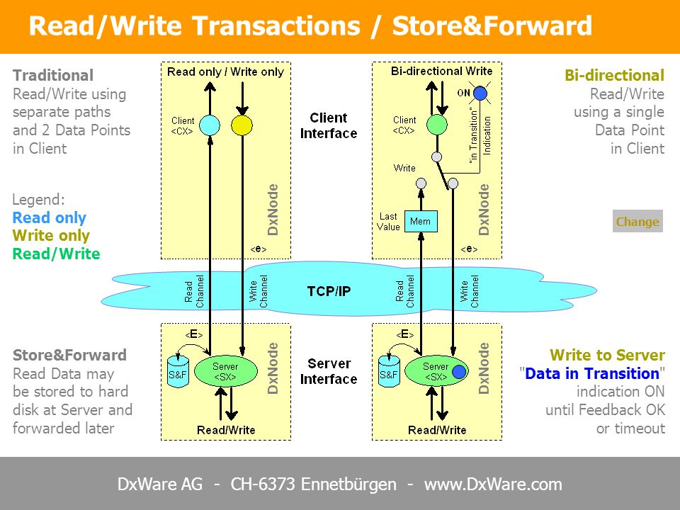 DxWare AG - CH-6373 Ennetbürgen - www.DxWare.com Read/Write Transactions / Store&Forward Change DxNode Traditional Read/Write using separate paths and 2 Data Points in Client Store&Forward Read Data may be stored to hard disk at Server and forwarded later Write to Server Data in Transition indication ON until Feedback OK or timeout Bi-directional Read/Write using a single Data Point in Client Legend: Read only Write only Read/Write