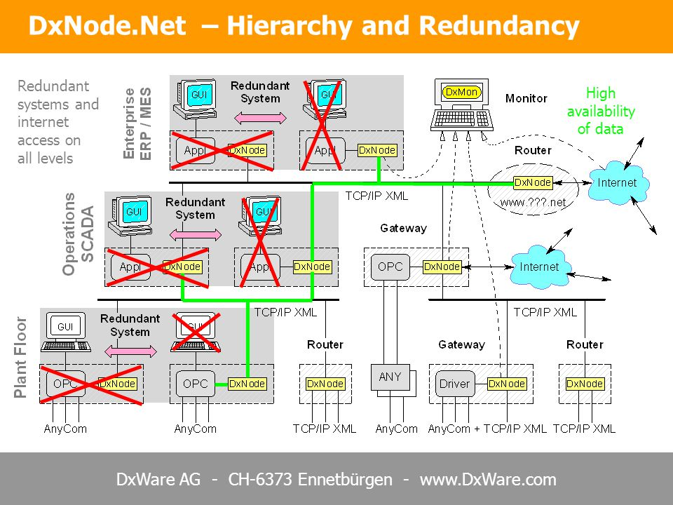 DxWare AG - CH-6373 Ennetbürgen - www.DxWare.com DxNode.Net – Hierarchy and Redundancy Redundant systems and internet access on all levels High availability of data
